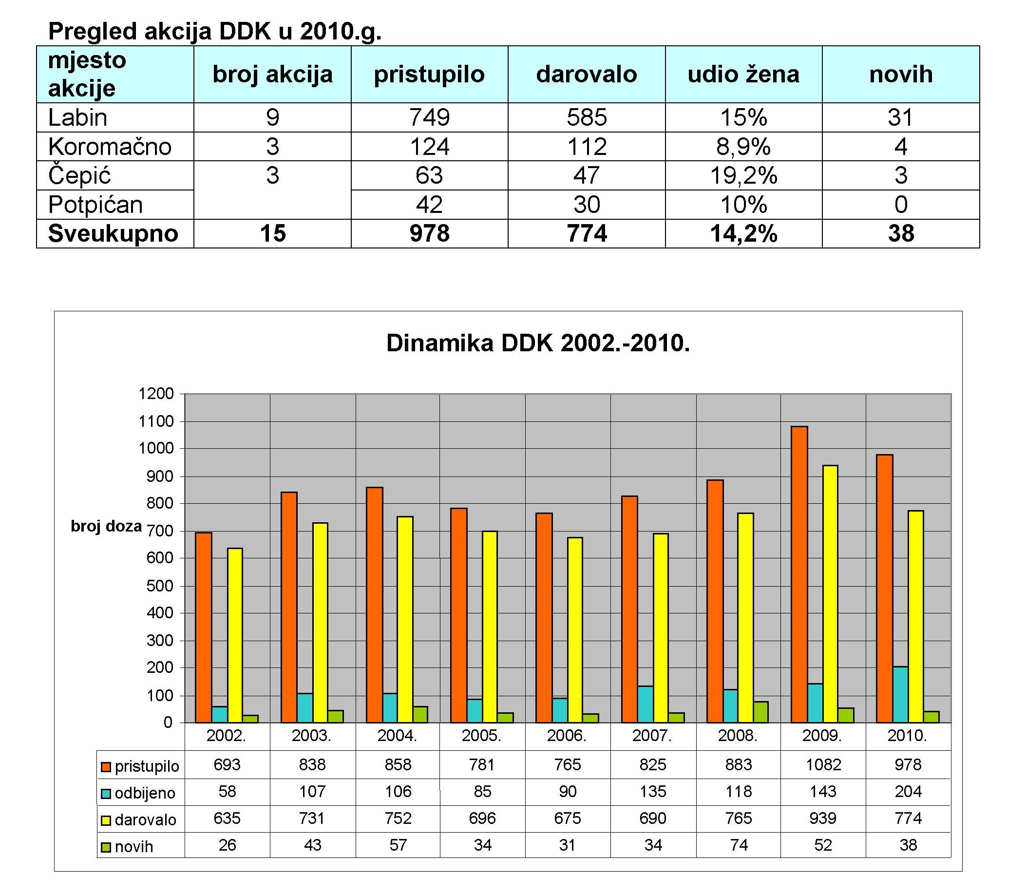 ddk-2010